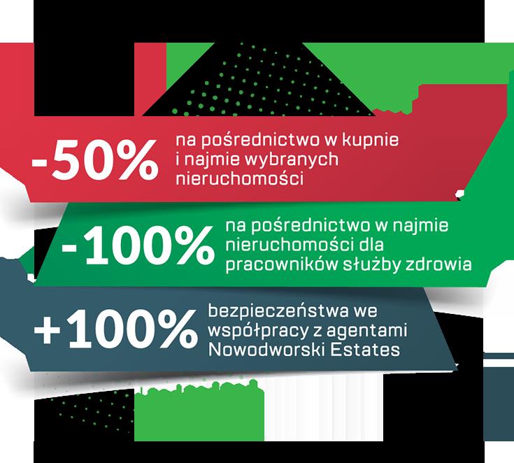 promocja dla klientów koronawirus agencja nowodworski estates