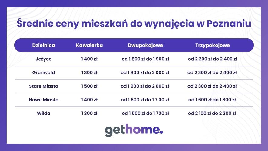 Średnie ceny wynajmu w Poznaniu