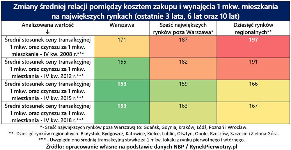 tabela czynszów, gethome.pl