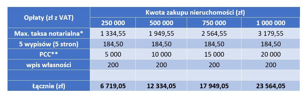 zestawienie opłat notarialnych na rynku wtórnym