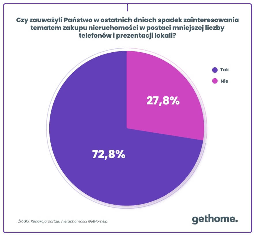 Ankieta GetHome - zainteresowanie zakupem nieruchomości a koronawirus