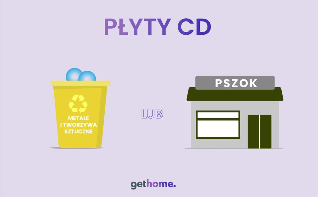 gdzie wyrzucać płyty CD? do jakiego pojemnika?